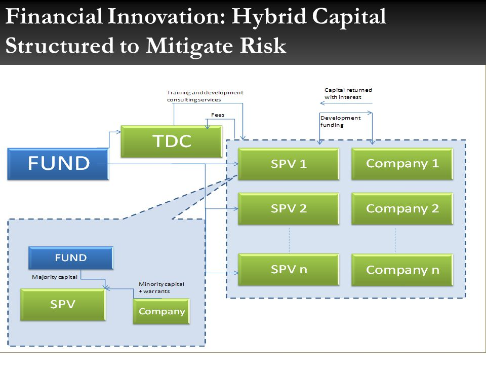 Financial Innovation: Hybrid Capital Structured to Mitigate Risk