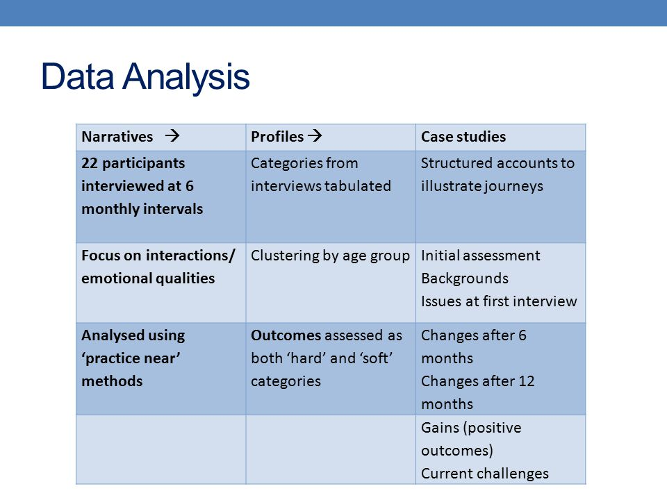 Data Analysis Narratives  Profiles  Case studies 22 participants interviewed at 6 monthly intervals Categories from interviews tabulated Structured accounts to illustrate journeys Focus on interactions/ emotional qualities Clustering by age group Initial assessment Backgrounds Issues at first interview Analysed using 'practice near' methods Outcomes assessed as both 'hard' and 'soft' categories Changes after 6 months Changes after 12 months Gains (positive outcomes) Current challenges