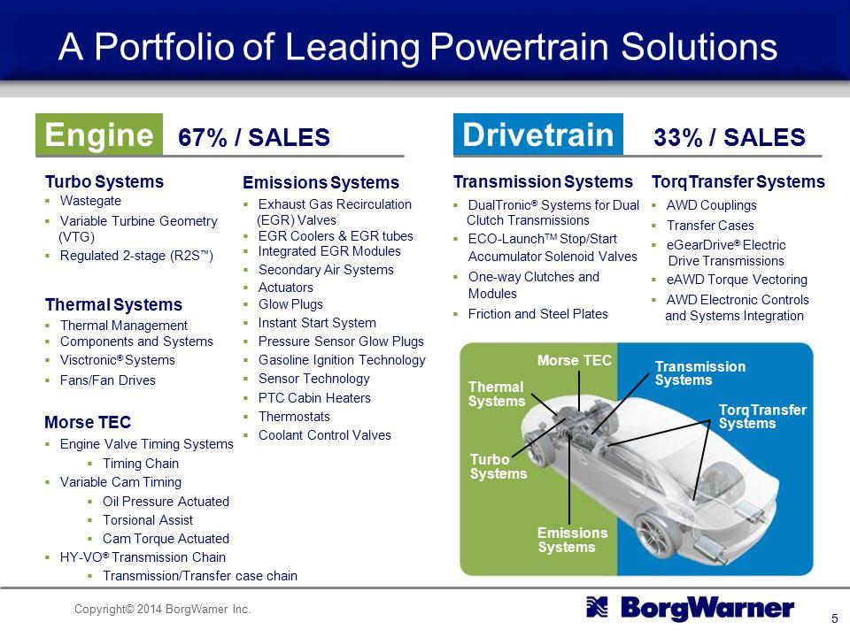 Copyright© 2014 BorgWarner Inc. 5 Engine 67% / SALES Drivetrain 33% / SALES Turbo Systems  Wastegate  Variable Turbine Geometry (VTG)  Regulated 2-