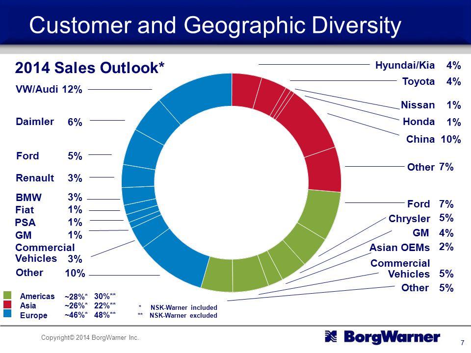 Copyright© 2014 BorgWarner Inc. 7 Commercial Vehicles VW/Audi Daimler Fiat Ford Renault GM BMW PSA 12% 6% 5% 3% 1% Other 10% 3% 2014 Sales Outlook* 5%