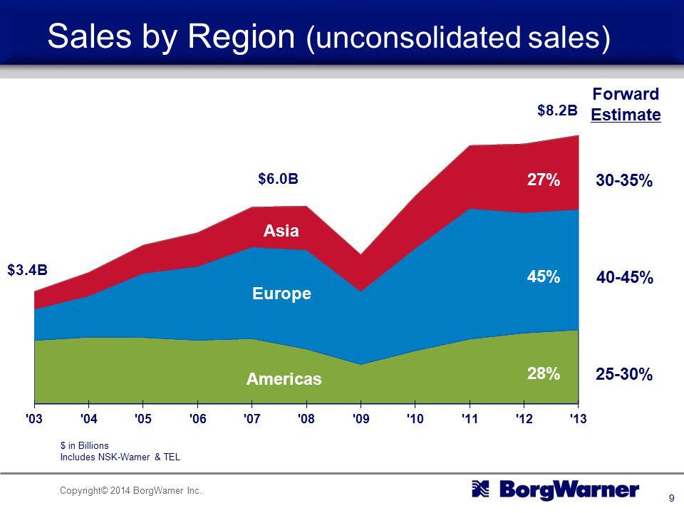 Copyright© 2014 BorgWarner Inc. 9 Sales by Region (unconsolidated sales) Americas Europe $3.4B $6.0B $8.2B Asia Forward Estimate 30-35% 40-45% 25-30%