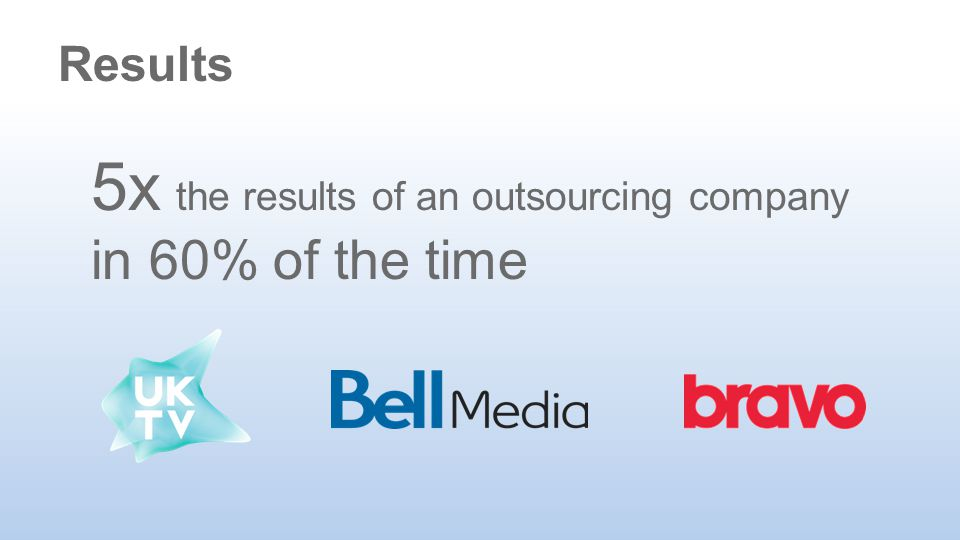 5x the results of an outsourcing company in 60% of the time Results