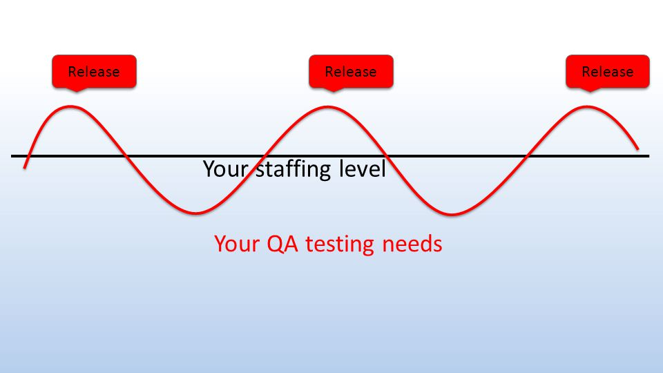 Release Your staffing level Your QA testing needs