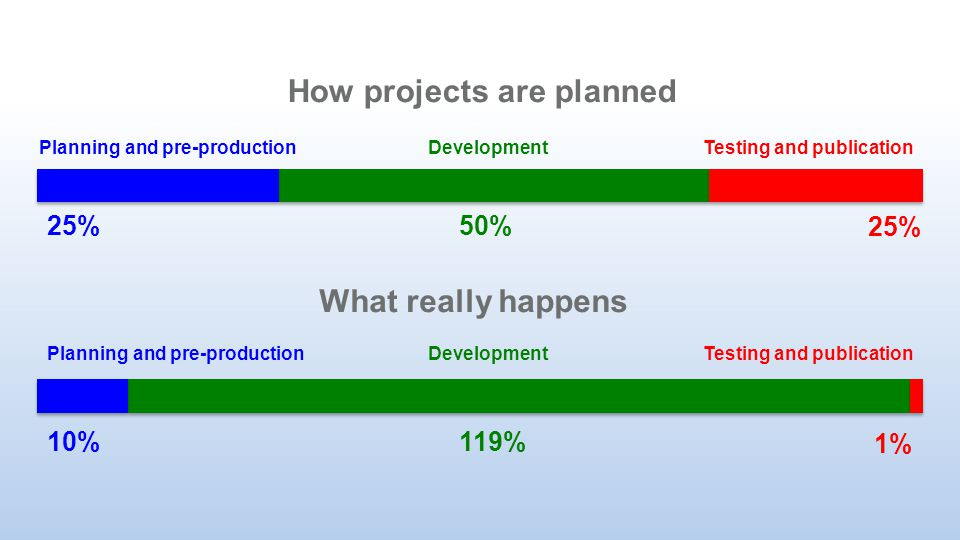 How projects are planned Planning and pre-productionDevelopmentTesting and publication What really happens Planning and pre-productionDevelopmentTesting and publication 25% 10% 50% 119% 25% 1%