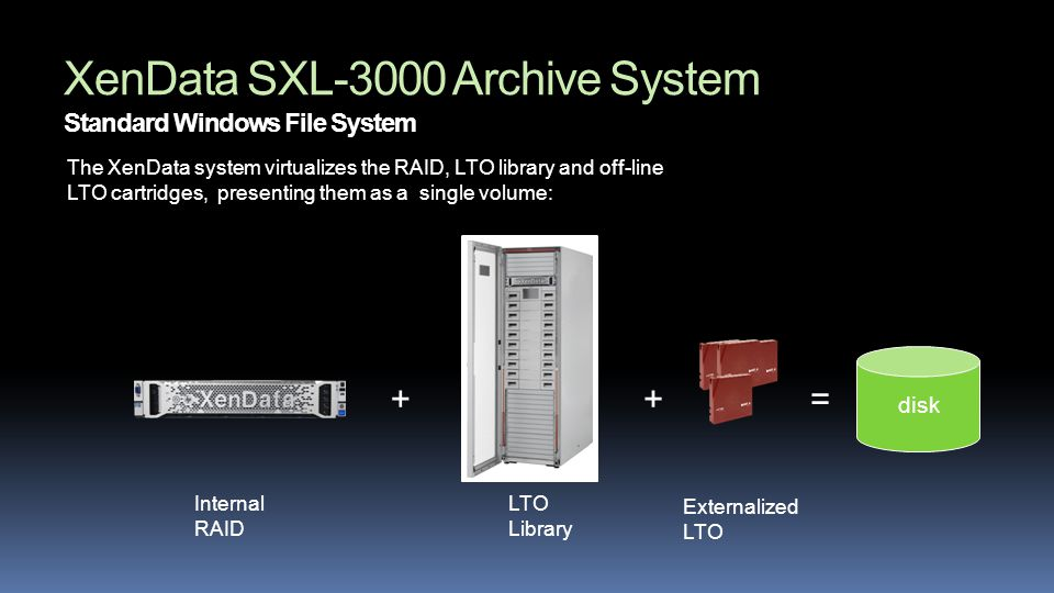 XenData SXL-3000 Archive System Standard Windows File System The XenData system virtualizes the RAID, LTO library and off-line LTO cartridges, presenting them as a single volume: ++= disk Internal RAID LTO Library Externalized LTO