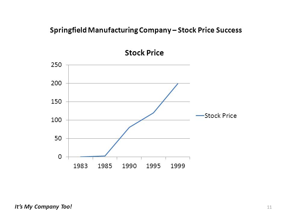 Springfield Manufacturing Company – Stock Price Success 11 It's My Company Too!