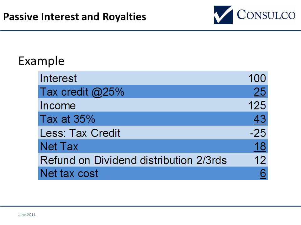June 2011 Passive Interest and Royalties Example