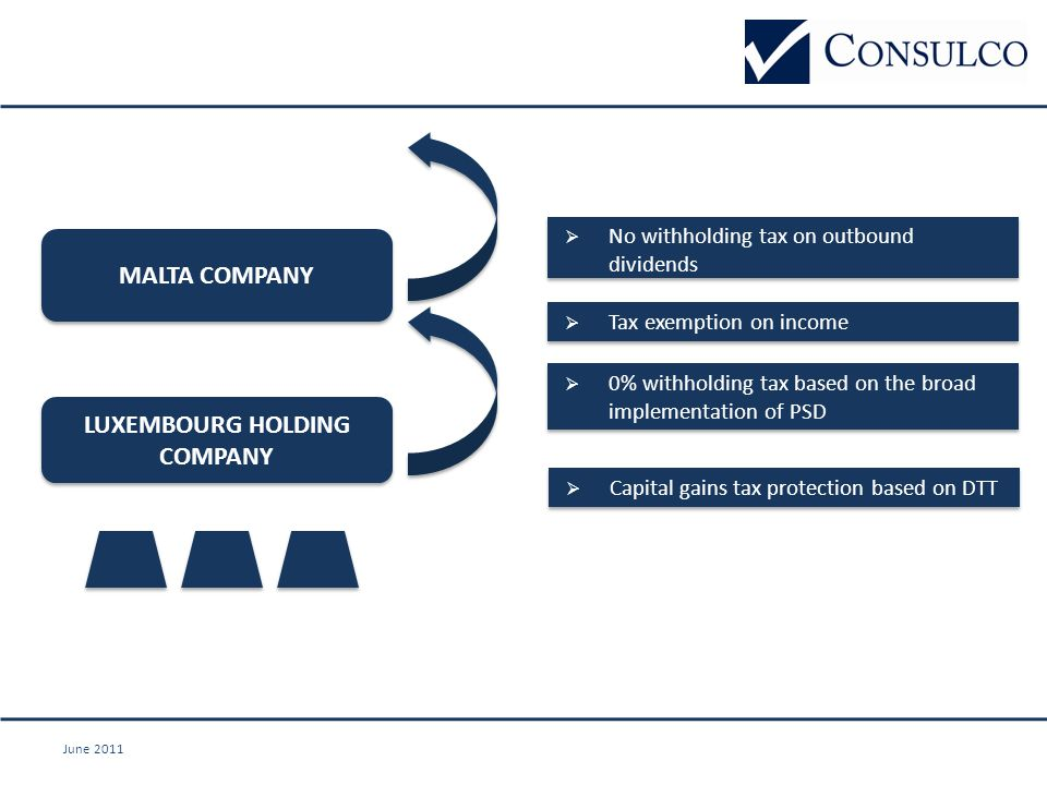 June 2011 MALTA COMPANY  No withholding tax on outbound dividends  Tax exemption on income  0% withholding tax based on the broad implementation of PSD  Capital gains tax protection based on DTT LUXEMBOURG HOLDING COMPANY