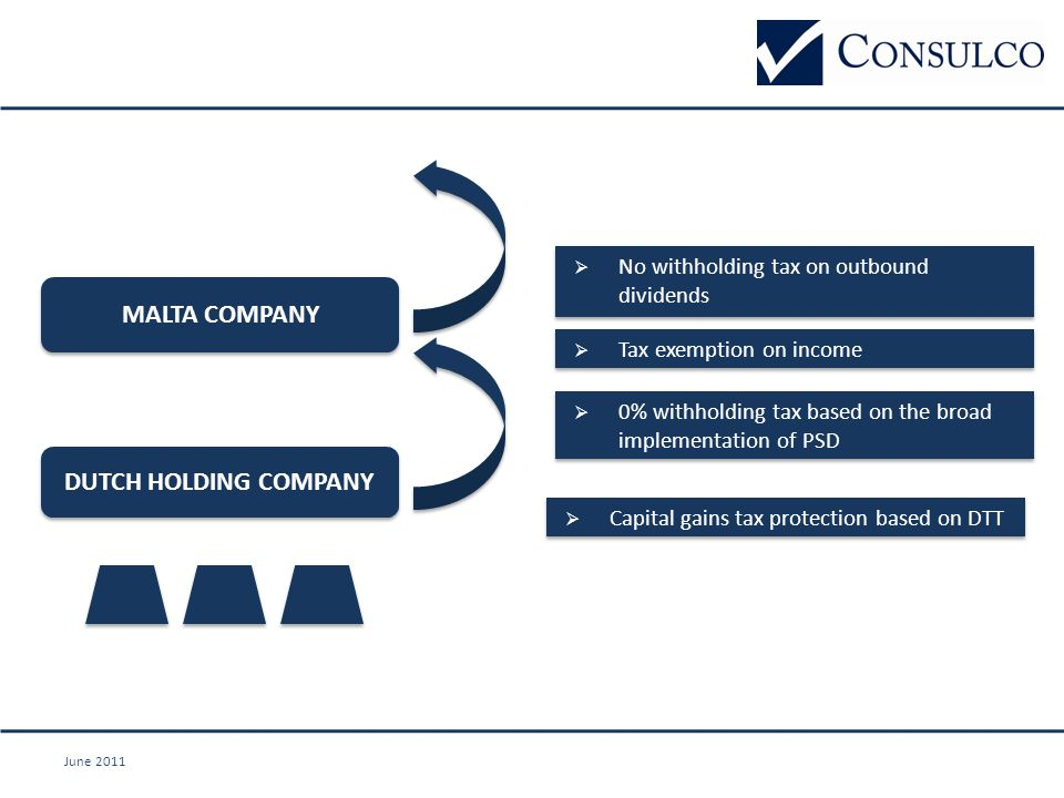June 2011 MALTA COMPANY DUTCH HOLDING COMPANY  No withholding tax on outbound dividends  Tax exemption on income  0% withholding tax based on the broad implementation of PSD  Capital gains tax protection based on DTT