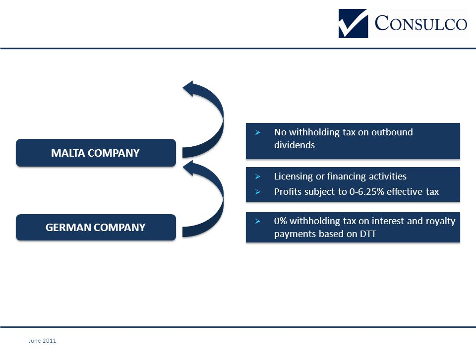 June 2011 MALTA COMPANY GERMAN COMPANY  No withholding tax on outbound dividends  Licensing or financing activities  Profits subject to 0-6.25% effective tax  Licensing or financing activities  Profits subject to 0-6.25% effective tax  0% withholding tax on interest and royalty payments based on DTT