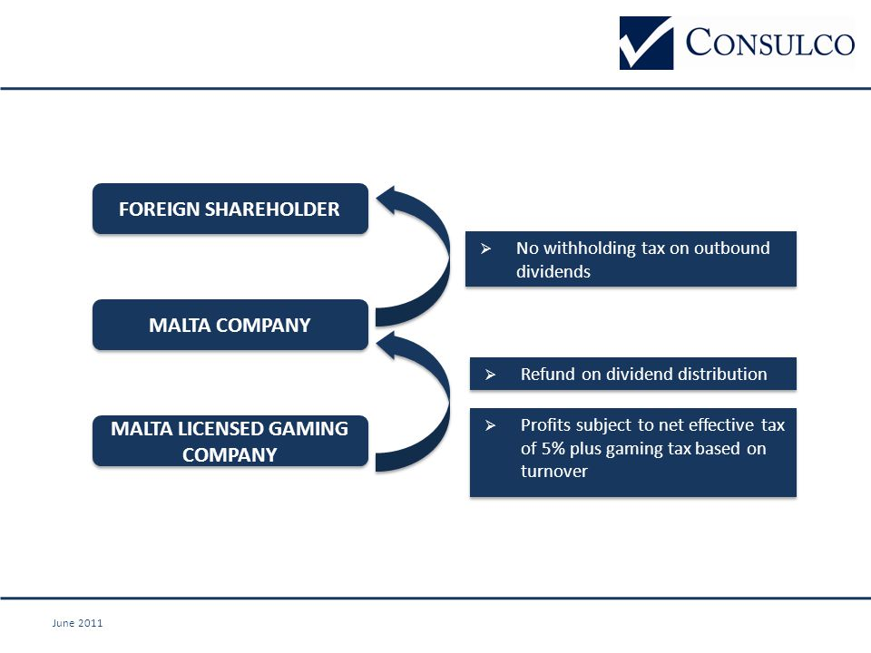 June 2011 MALTA COMPANY  No withholding tax on outbound dividends  Refund on dividend distribution FOREIGN SHAREHOLDER MALTA LICENSED GAMING COMPANY  Profits subject to net effective tax of 5% plus gaming tax based on turnover