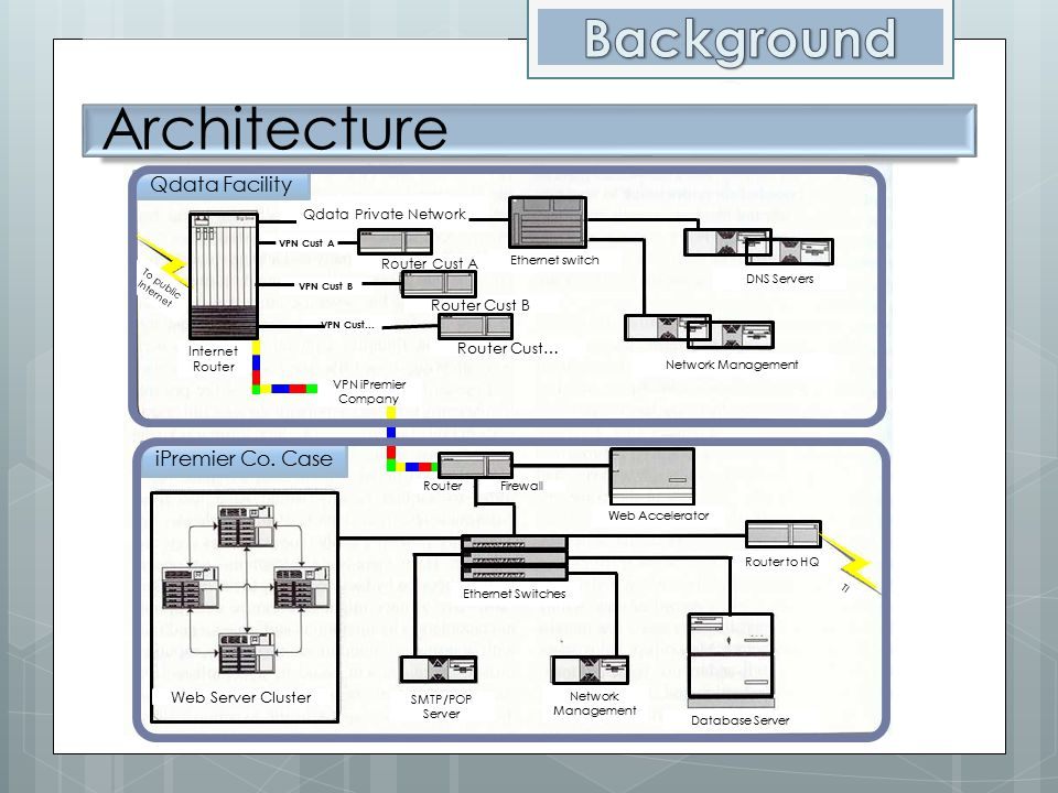 Architecture Router Cust… Router Cust B Router Cust A Qdata Private Network VPN Cust A VPN Cust B VPN Cust… VPN iPremier Company Internet Router To pu