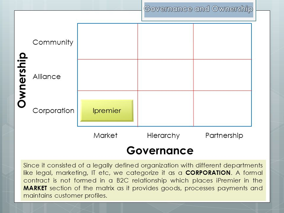 Ownership Governance Community Alliance Corporation Market Hierarchy Partnership Since it consisted of a legally defined organization with different d