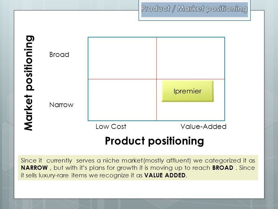 Product positioning Market positioning Broad Narrow Low Cost Value-Added Since it currently serves a niche market(mostly affluent) we categorized it a
