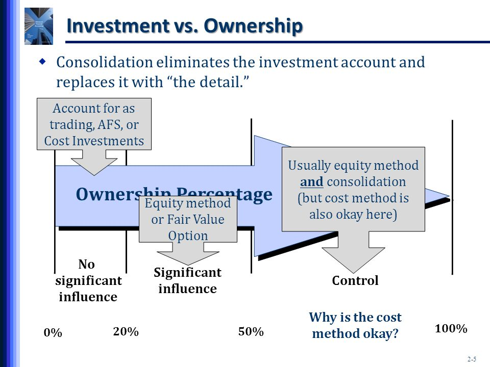 2-5 0% 20%50% 100% No significant influence Significant influence Control Ownership Percentage Account for as trading, AFS, or Cost Investments Equity