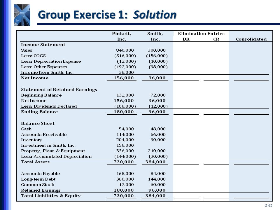 2-62 Group Exercise 1: Solution