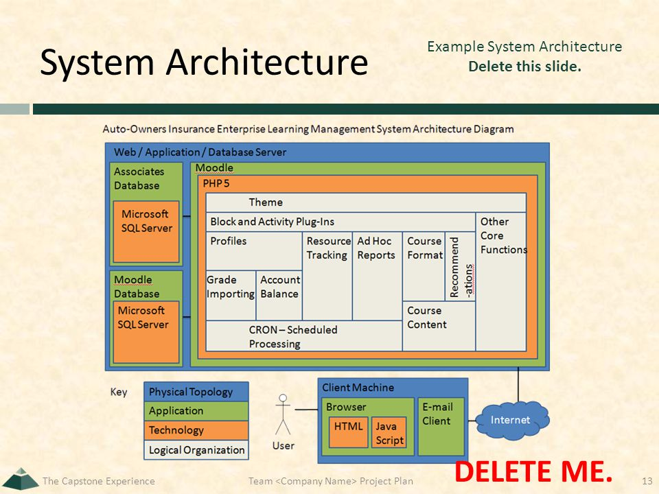 System Architecture The Capstone ExperienceTeam Project Plan13 Example System Architecture Delete this slide. DELETE ME.