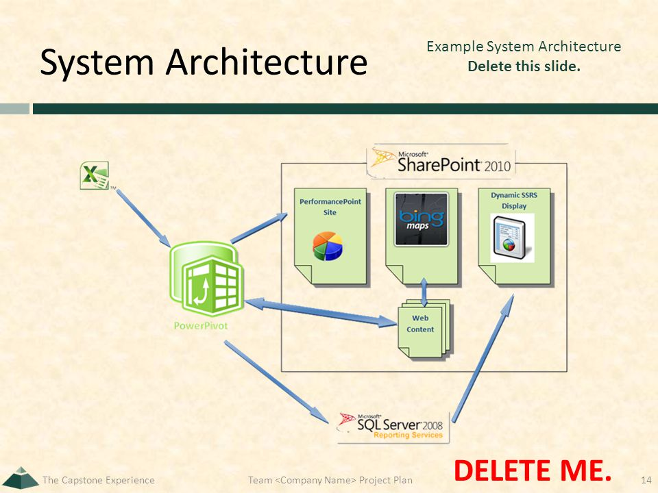 System Architecture The Capstone ExperienceTeam Project Plan14 Example System Architecture Delete this slide. DELETE ME.