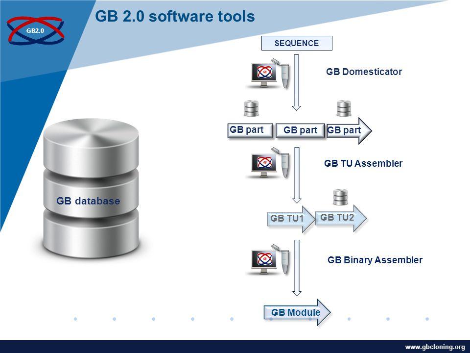 www.company.com GB2.0 www.gbcloning.org GB database GB TU2 SEQUENCE GB part GB TU1 GB Module GB Domesticator GB TU Assembler GB Binary Assembler GB part GB 2.0 software tools