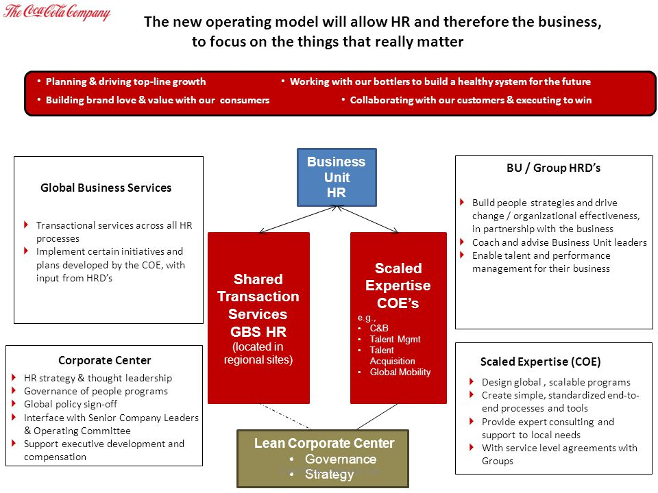 The new operating model will allow HR and therefore the business, to focus on the things that really matter Business Unit HR Shared Transaction Servic