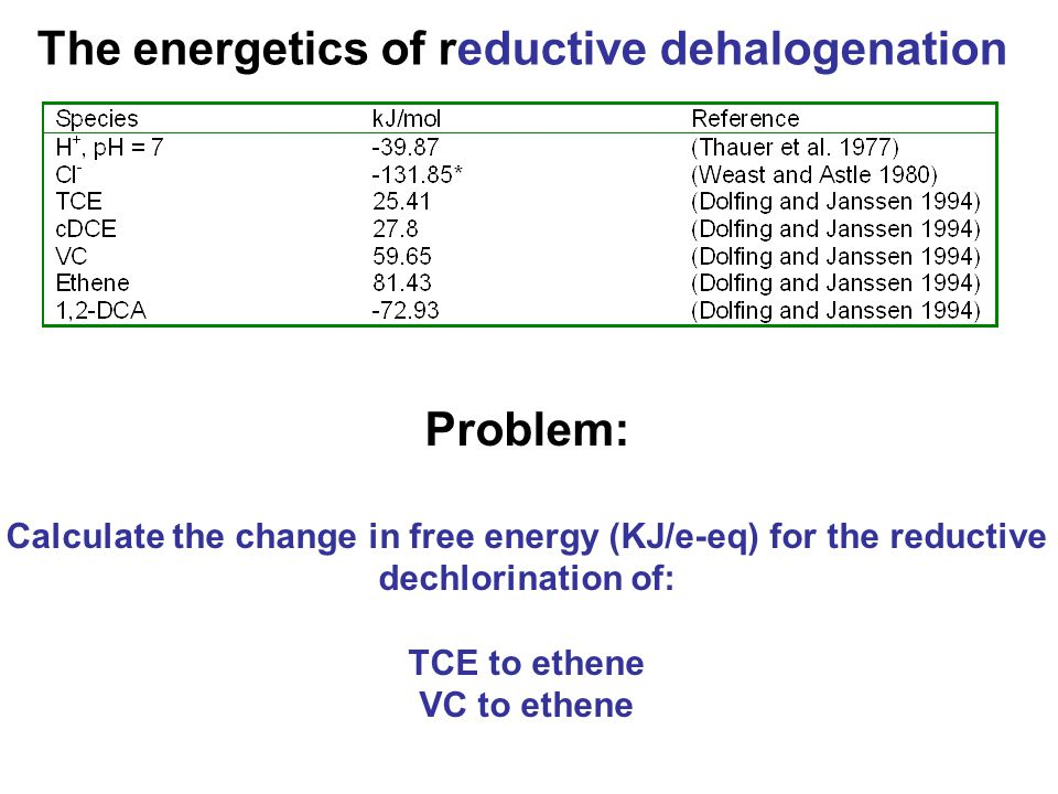 The energetics of reductive dehalogenation Problem: Calculate the change in free energy (KJ/e-eq) for the reductive dechlorination of: TCE to ethene VC to ethene