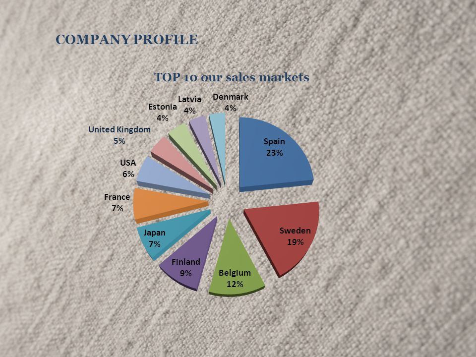 COMPANY PROFILE TOP 10 our sales markets
