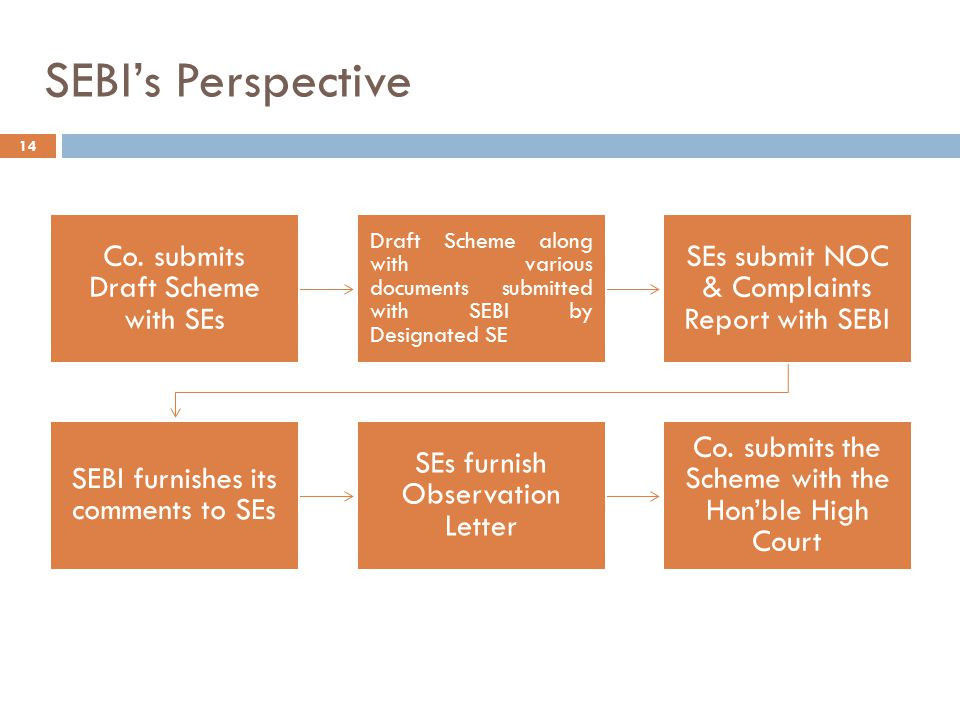 SEBI's Perspective Co. submits Draft Scheme with SEs Draft Scheme along with various documents submitted with SEBI by Designated SE SEs submit NOC & C