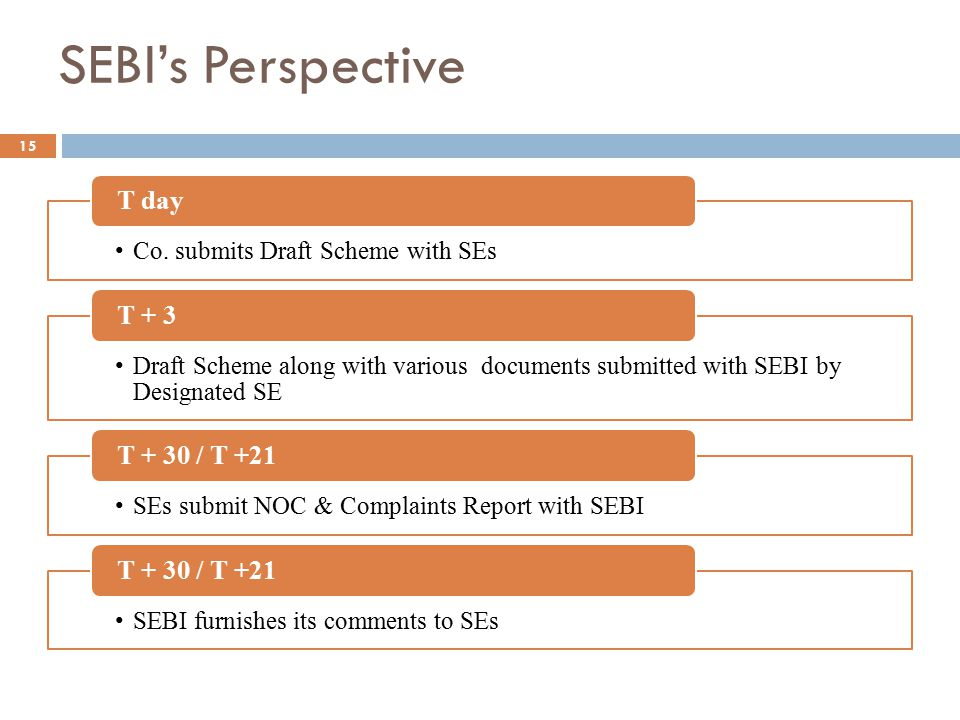 SEBI's Perspective Co. submits Draft Scheme with SEs T day Draft Scheme along with various documents submitted with SEBI by Designated SE T + 3 SEs su