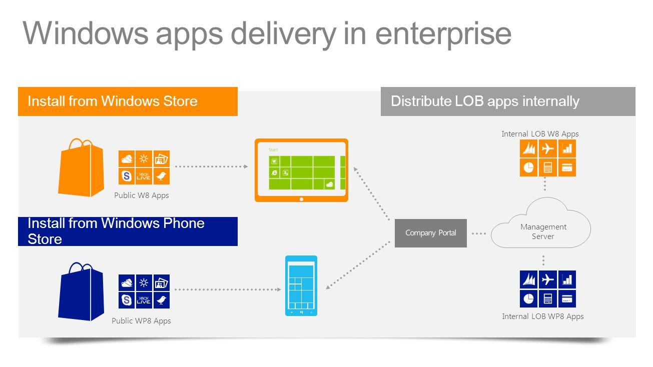 Windows apps delivery in enterprise Public WP8 Apps Internal LOB WP8 Apps Install from Windows Store Install from Windows Phone Store Management Server Distribute LOB apps internally Public W8 Apps Internal LOB W8 Apps