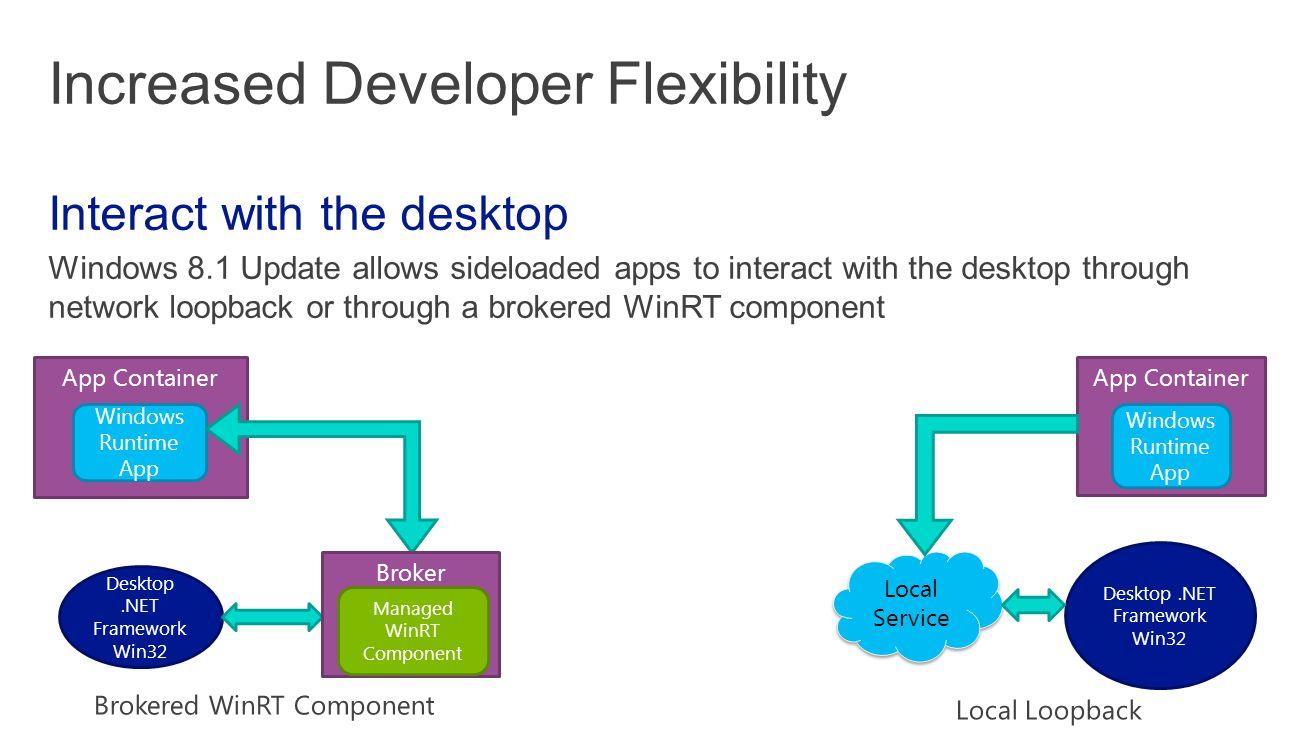 App Container Windows Runtime App Desktop.NET Framework Win32 Local Service App Container Windows Runtime App Desktop.NET Framework Win32 Broker Managed WinRT Component