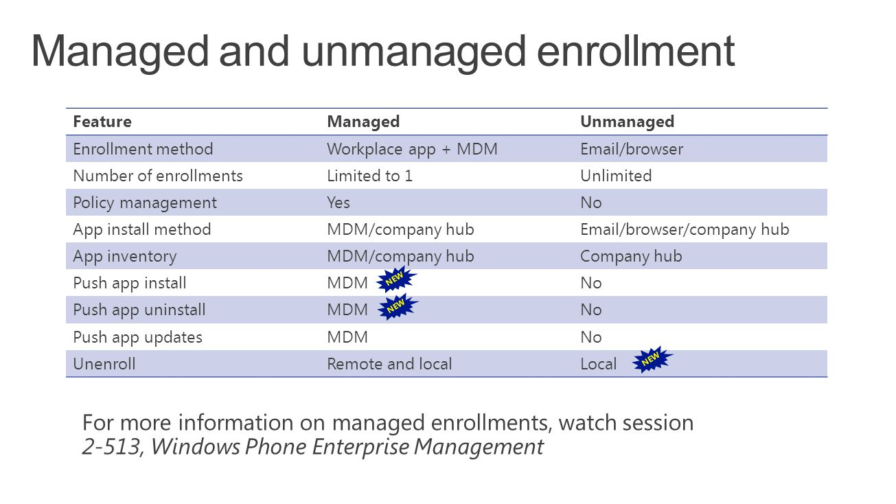 FeatureManagedUnmanaged Enrollment methodWorkplace app + MDMEmail/browser Number of enrollmentsLimited to 1Unlimited Policy managementYesNo App install methodMDM/company hubEmail/browser/company hub App inventoryMDM/company hubCompany hub Push app installMDMNo Push app uninstallMDMNo Push app updatesMDMNo UnenrollRemote and localLocal NEW For more information on managed enrollments, watch session 2-513, Windows Phone Enterprise Management