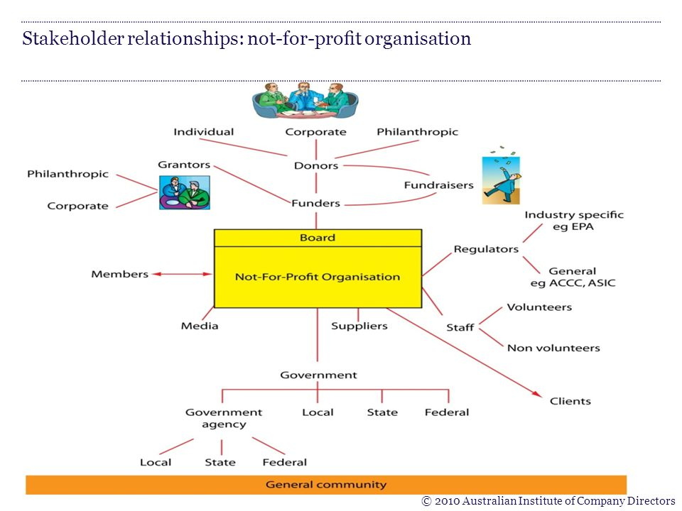 Stakeholder relationships: not-for-profit organisation © 2010 Australian Institute of Company Directors