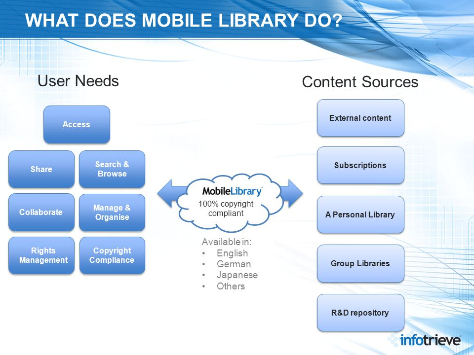 WHAT DOES MOBILE LIBRARY DO.