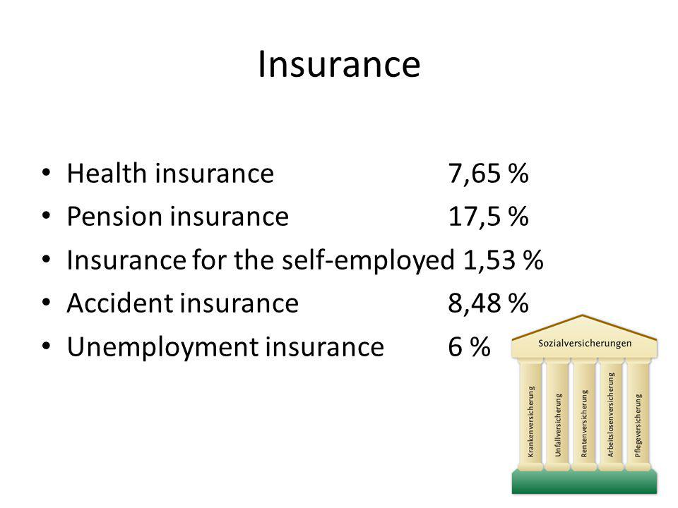 Insurance Health insurance7,65 % Pension insurance17,5 % Insurance for the self-employed 1,53 % Accident insurance8,48 % Unemployment insurance6 %