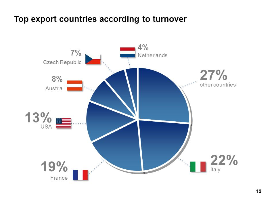 12 Top export countries according to turnover other countries 27% France 19% Italy 22% USA 13% Austria 8% Czech Republic 7% Netherlands 4%