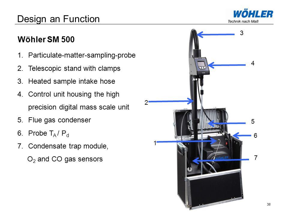 Design an Function Wöhler SM 500 38 1.Particulate-matter-sampling-probe 2.Telescopic stand with clamps 3.Heated sample intake hose 4.Control unit housing the high precision digital mass scale unit 5.Flue gas condenser 6.Probe T A / P d 7.Condensate trap module, O 2 and CO gas sensors 1 3 2 4576