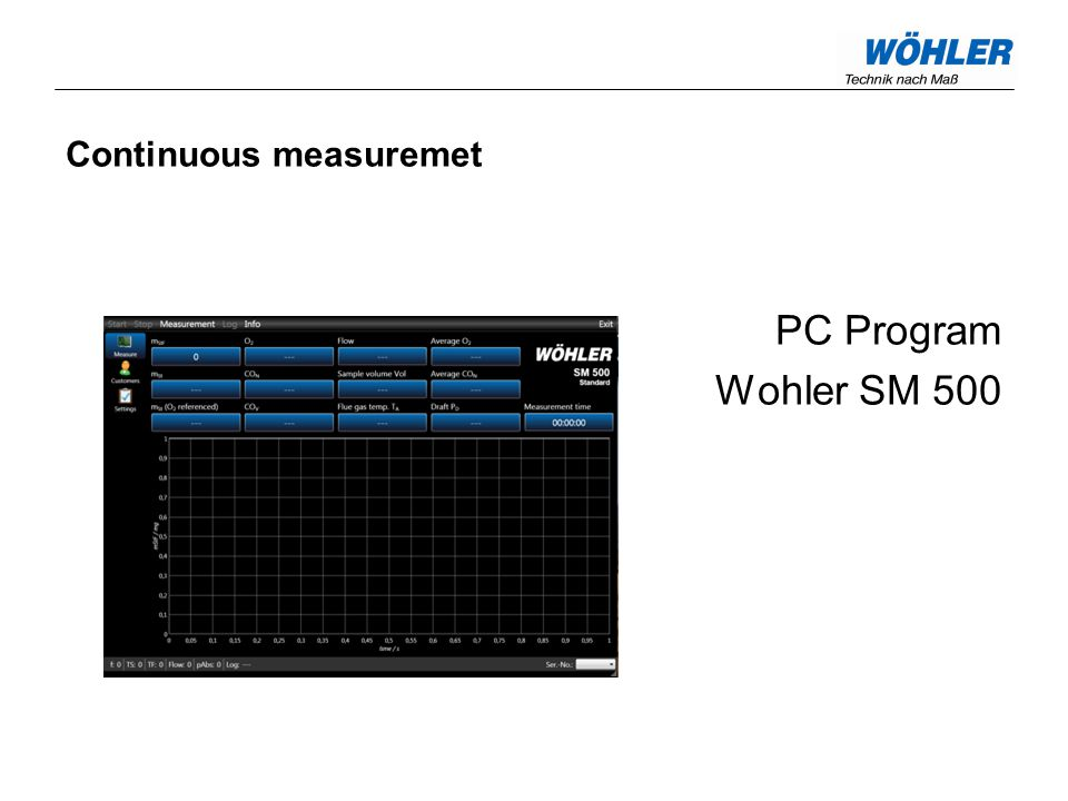 Continuous measuremet PC Program Wohler SM 500 59