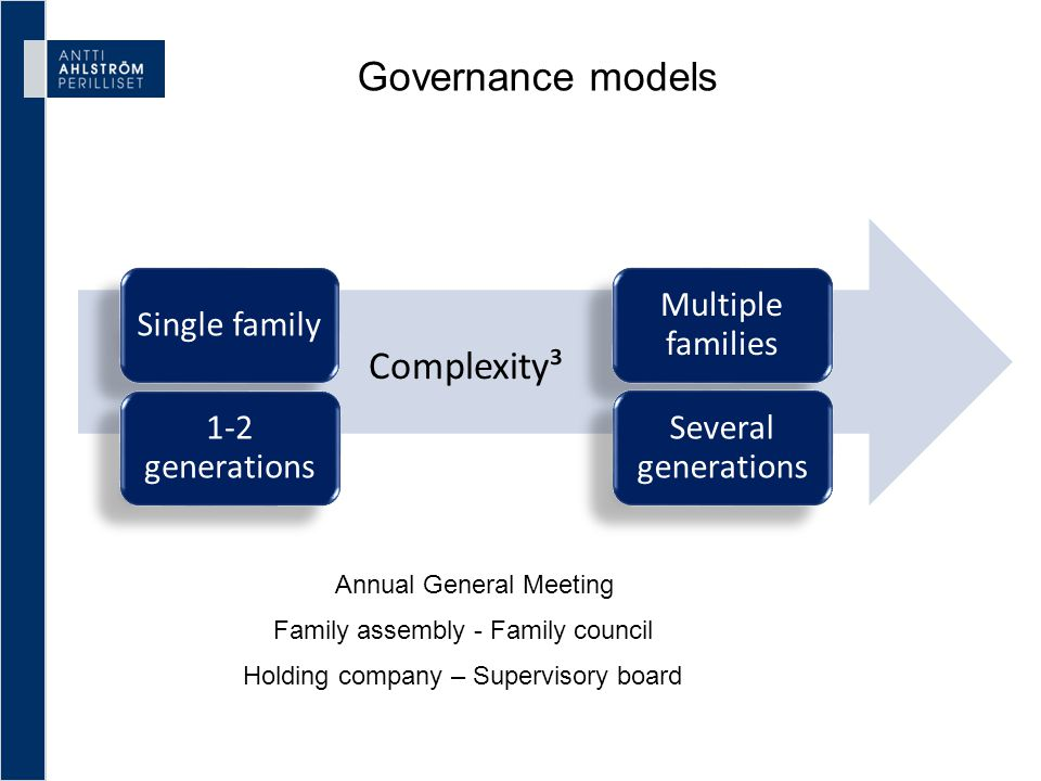 Governance models Family assembly - Family council Annual General Meeting Single family Multiple families 1-2 generations Several generations Complexi