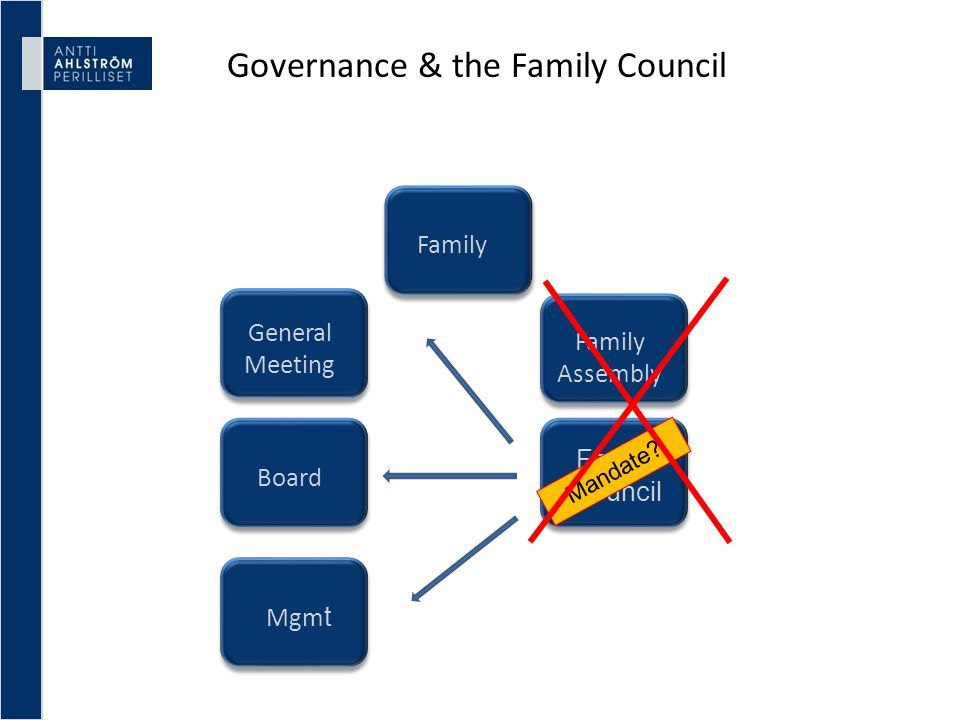 Governance & the Family Council Family General Meeting Family Council Family Assembly Board Mgm t Mandate?