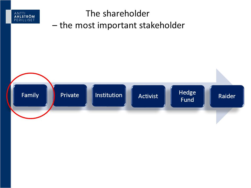 The family shareholder - The Superstakeholder In a listed, or a privately held company, there is always a possibility to exit, one way or the other, whereas the fundamental idea about family ownership - in its purest form - is to keep the company, own it as a going concern, and pass it on to the next generation .