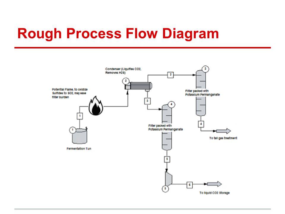Rough Process Flow Diagram