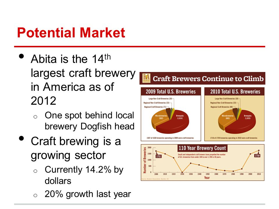 Potential Market Abita is the 14 th largest craft brewery in America as of 2012 o One spot behind local brewery Dogfish head Craft brewing is a growing sector o Currently 14.2% by dollars o 20% growth last year