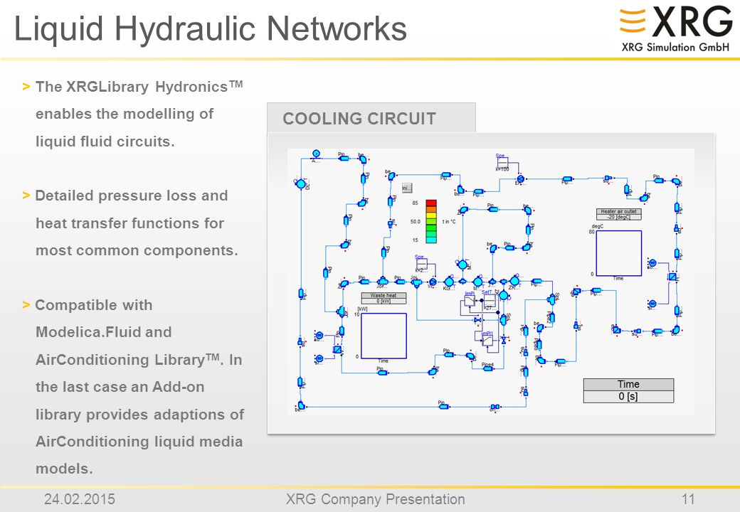 24.02.2015XRG Company Presentation11 Liquid Hydraulic Networks COOLING CIRCUIT > The XRGLibrary Hydronics TM enables the modelling of liquid fluid circuits.
