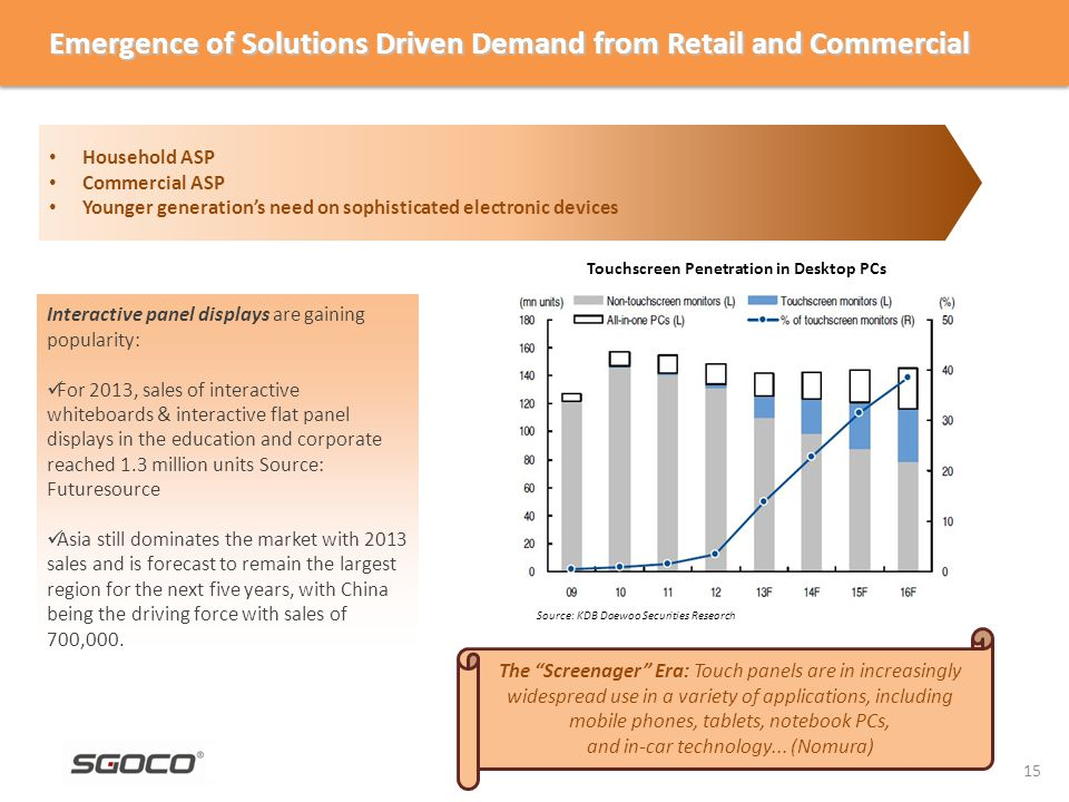 Emergence of Solutions Driven Demand from Retail and Commercial Interactive panel displays are gaining popularity: For 2013, sales of interactive whiteboards & interactive flat panel displays in the education and corporate reached 1.3 million units Source: Futuresource Asia still dominates the market with 2013 sales and is forecast to remain the largest region for the next five years, with China being the driving force with sales of 700,000.