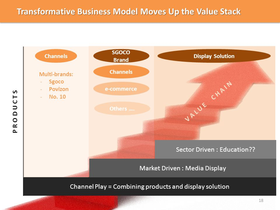 Transformative Business Model Moves Up the Value Stack 18 Channel Play = Combining products and display solution V A L U E C H A I N P R O D U C T S Multi-brands: -Sgoco -Povizon -No.