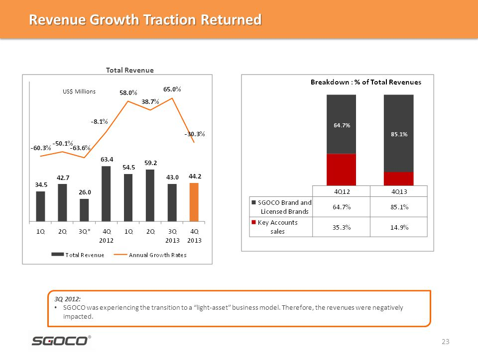 US$ Millions Revenue Growth Traction Returned 23 3Q 2012: SGOCO was experiencing the transition to a light-asset business model.