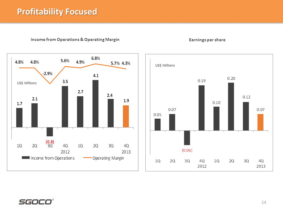 Profitability Focused 24 Income from Operations & Operating Margin US$ Millions Earnings per share