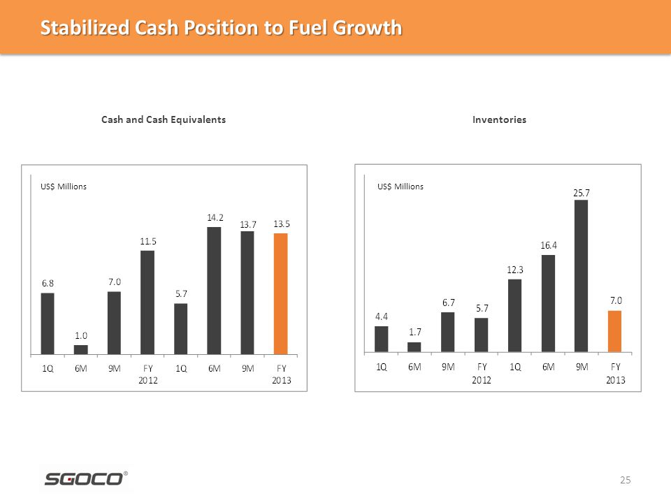 Stabilized Cash Position to Fuel Growth 25 US$ Millions Cash and Cash Equivalents Inventories US$ Millions