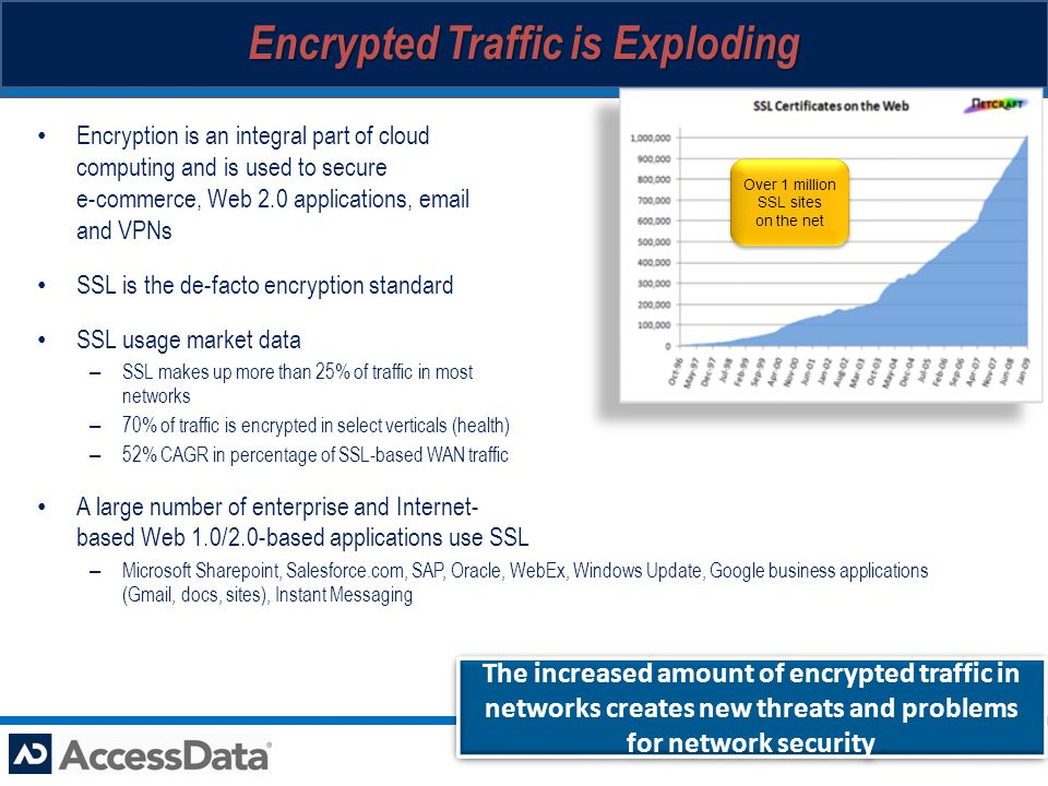 Encrypted Traffic is Exploding Encryption is an integral part of cloud computing and is used to secure e-commerce, Web 2.0 applications, email and VPNs SSL is the de-facto encryption standard SSL usage market data – SSL makes up more than 25% of traffic in most networks – 70% of traffic is encrypted in select verticals (health) – 52% CAGR in percentage of SSL-based WAN traffic A large number of enterprise and Internet- based Web 1.0/2.0-based applications use SSL – Microsoft Sharepoint, Salesforce.com, SAP, Oracle, WebEx, Windows Update, Google business applications (Gmail, docs, sites), Instant Messaging The increased amount of encrypted traffic in networks creates new threats and problems for network security Over 1 million SSL sites on the net