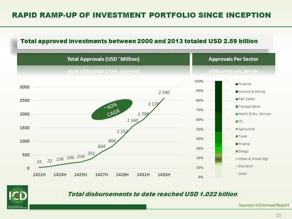 20 RAPID RAMP-UP OF INVESTMENT PORTFOLIO SINCE INCEPTION Total approved investments between 2000 and 2013 totaled USD 2.59 billion Total disbursements